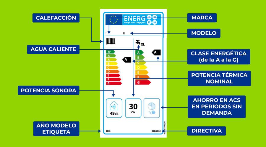 Eficiència energètica en calderes de condensació