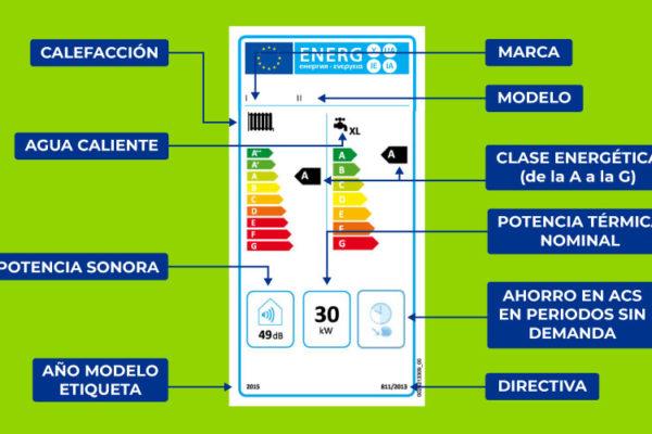 eficiencia energética en calderas de condensación