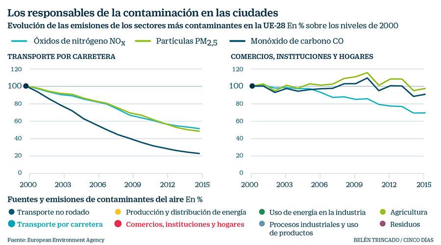 gráfica contaminantes